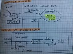 Gli Enterprise Java Bean rappresentano un modello di componenti software che standardizzano, lato server, la logica di business di un'applicazione web J2EE.