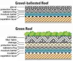 how to make a roof garden in revit