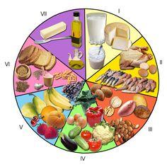 dietas bajas en carbohidratos La gente que evita los carbohidratos y come más grasa saturada, llegan a perder más grasa corporal y tienen menos riesgos cardiovasculares que las personas que siguen la dieta baja en grasa