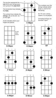 Two Finger Mandolin Chords Chart, Includes Mandolin Fret