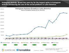 .@instagram tiene un mayor crecimiento en Brasil (+751%), México se encuentra en un +20.82%