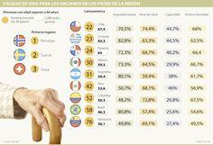 Chile, Uruguay y Panamá ofrecen la mejor calidad de vida para los ancianos