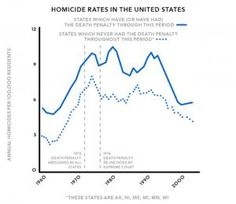 What Impact Does Capital Punishment Have On The Homicide Rate?