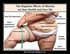 Negative Affects of Obesity.