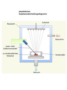 The basics of Physical Vapour Deposition Physical Vapor Deposition, Cladding, Steel, Products, Sous Vide, Diagram, Steel Grades, Gadget, Iron
