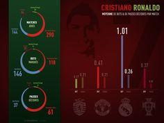 Focus on portuguese superstar Cristiano Ronaldo