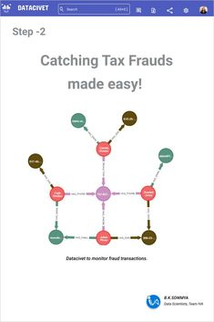 Fraud transactions identified quickly with IVA's Datacivet! Identify them with neo4j graph algorithms, group them with wcc algorithms and let our cypher query find the connection between them. Fraud transactions never escape the algorithm police. Machine Learning Applications, Make It Simple, Faith, Let It Be, Police, Connection, Group, Loyalty, Law Enforcement
