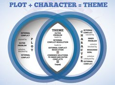 Plot + Character = Theme Infographic. http://www.helpingwritersbecomeauthors.com/