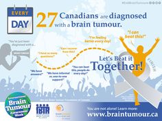 October 22-29, 2016 is the 10th Annual International Brain Tumour Awareness Week. Learn more: http://www.braintumour.ca/5844/international-brain-tumour-awareness-week