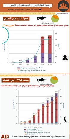 #Infographic #Saudi Arabia broadband stats 3Q 2012 by @smartxme from #arabdoss