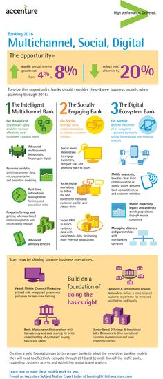Accenture Banking 2016 #Infographic