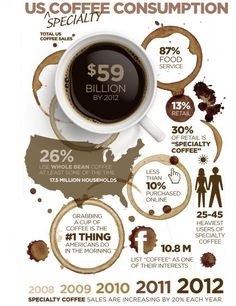 US Specialty Coffee Consumption... Get your very own specialty coffee at GiveOnlyTheBest.com.