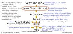 Hierarchie - Vesmírný řád