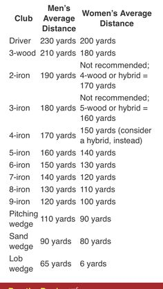 When to use each club and yardage break down