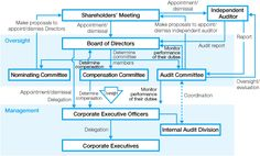 """""""How do I keep control of my company?"""" The most straightforward answer is to keep control of the Board. In the beginning, that should be a no-brainer, as the Board usually consists solely of founders. Where things get interesting is after the company takes on significant investment such that """"outsiders"""" negotiate the right to hold Board seats."""