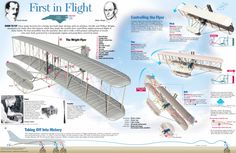 The Wright Brothers - Celebrating 100 years of flight with a look at Orville and Wilbur's incredible machine.