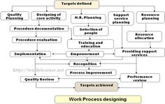 work process designing High Speed Machining, Process Flow Chart, Industrial Engineering, Process Improvement, Assessment, Management, Activities, How To Plan, Education