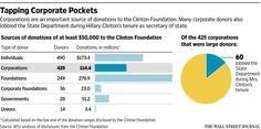 The story behind Hillary Clinton's complex corporate ties http://on.wsj.com/1AcBgHS