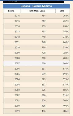 Salario minimo España en 12 pagas