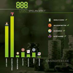 Im 888casino könnt Ihr alle Spiele kostenlos testen und einen €88 gratis Bonus ohne Einzahlung holen. Für Neukunden wartet dann noch ein 100% Willkommensbonus bis €140. Mehr Informationen gibt es auf casinotest.de.  #casinotest #casinobonus #888casino #onlinecasino #bonus Casino Poker, Online Casino, Sports Betting, Arcade Game Machines