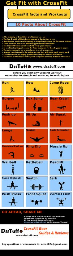 #CrossFit #Infographic with Facts and Graphics • DssTuff.com Lean things you didn't know about crossfit and some graphics of the different workouts that are part of crossfit training