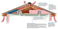 A Crash Course in Roof Venting, Understand when to vent your roof, when not to, and how to execute each approach successfully by Joseph Lstiburek