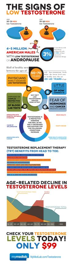 The Top 10 Testosterone Boosters and Best Testosterone Booster. The Truth About Testosterone Boosters. Testosterone boosters are supplements used by bodybuilders to Ways To Increase Testosterone, Signs Of Low Testosterone, Low Testosterone Symptoms, Natural Testosterone, Testosterone Booster, Testosterone Levels, Testosterone Replacement Therapy, Hormone Replacement Therapy, Menopause