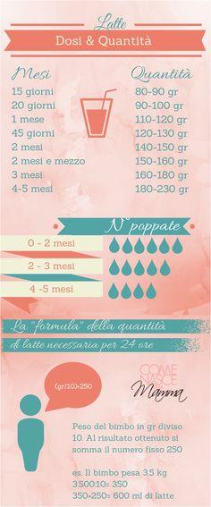 Quanto latte deve bere il bebè? Ecco la formula