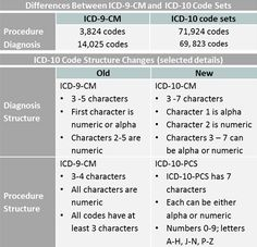 Sexually active icd code