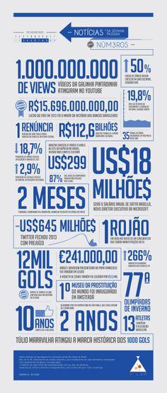 Fevereiro/04 - Semana 01 #infografico #infographic #news #noticias #vl4b #numbers