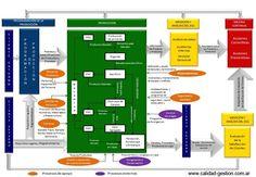 ISO 9001:2015 - MAPA DE PROCESOS