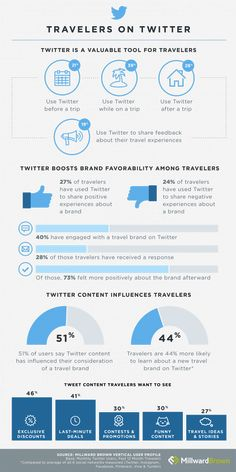 How Travelers Use Twitter [INFOGRAPHIC] | via #BornToBeSocial, Pinterest Marketing | http://borntobesocial.com