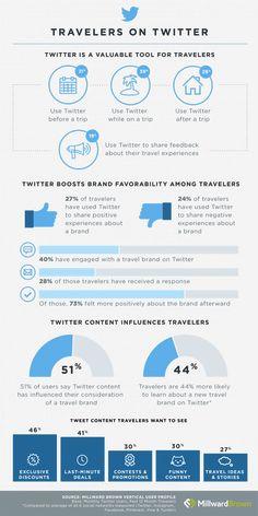 ¿Cómo utilizan los turistas twtter? #Infografia #Travel