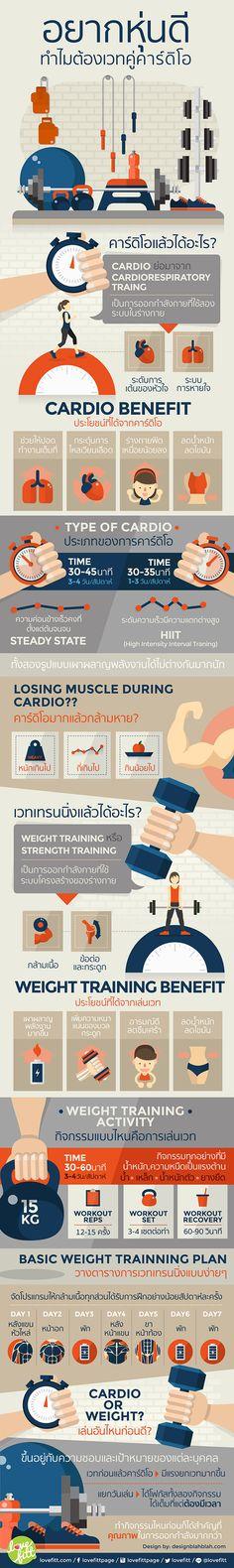 การออกกำลังกายเพื่อการลดน้ำหนัก ลดไขมัน และปรับสัดส่วนรูปร่างให้ดีขึ้นต้องอาศัยการควบคุมโภชนาการและการออกกำลังกายทั้งการเวทเทรนนิ่งและการคาร์ดิโอควบคู่กันไป