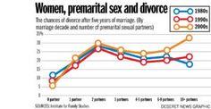 Women premarital sex and divorce: Study unpacks some surprises