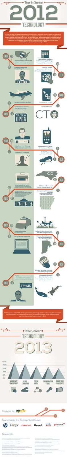 Windows xp, Infographic and Window on Pinterest