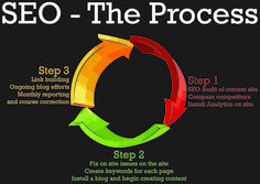 In this infographic, we discuss the major steps in the SEO (search engine optimization) process. Tthis process is important if you want your site to be seen. Search Engine Marketing, Seo Marketing, Content Marketing, Seo Services Company, Best Seo Company, How To Build Steps, Seo Consultant, Search Engine Optimization, Company Names