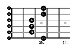 Guitar pentatonic pattern one