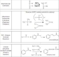 Can I Get A Chart Of Important Reagents And Their Functions List - - jpeg Organic Chemistry Reactions, Sodium Acetate, Teaching Chemistry, Online Images, Alcohol, Chart, Rubbing Alcohol, Liquor