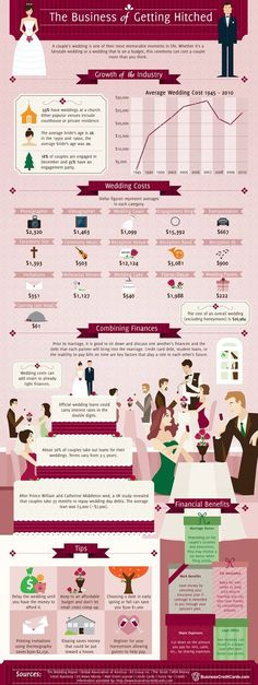 """ADVICE: Wedding Finances - BUDGET BUDGET BUDGET, no beautiful day is worth 33 months of financial struggle afterwards...and don't """"expect"""" mom and dad to go into debt for it either!  Be responsible and practical.  Be willing to splurge on things that are important and cut corners where they are able to."""