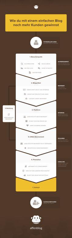 #Infografik: Wie du mit einem einfachen #Blog noch mehr Kunden gewinnst via @affenblog