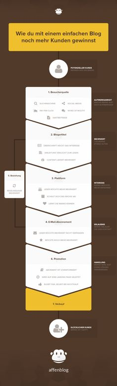 Wie du mit einem einfachen Blog noch mehr Kunden gewinnst [Infografik]