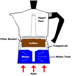 How to Use a Moka Pot – Easy Step by Step Guide