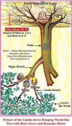 Gita quotes Spirituality quotes Trust God Quotes about God Great books Believe In God Quotes, Quotes About God, Spiritual Words, Spiritual Path, Buddha Quotes Life, Kabir Quotes, Geeta Quotes, Allah God, Bhagavad Gita