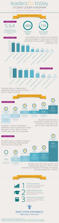 Assessment Infographic - 2013/2014 Student Leader Honoraria at Saint Louis University - Leaders for Today