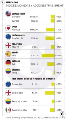 Brexit: economía de Colombia ya siente los efectos