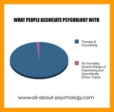 Can anyone give me a good idea for a topic in independent study in psychology?