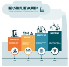 The Fourth Industrial Revolution: Are College Career Centers Ready?  Source:  Linkedin.com