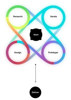 circle design process by Raiken.de – go one step back and decide from which phase you want to start from