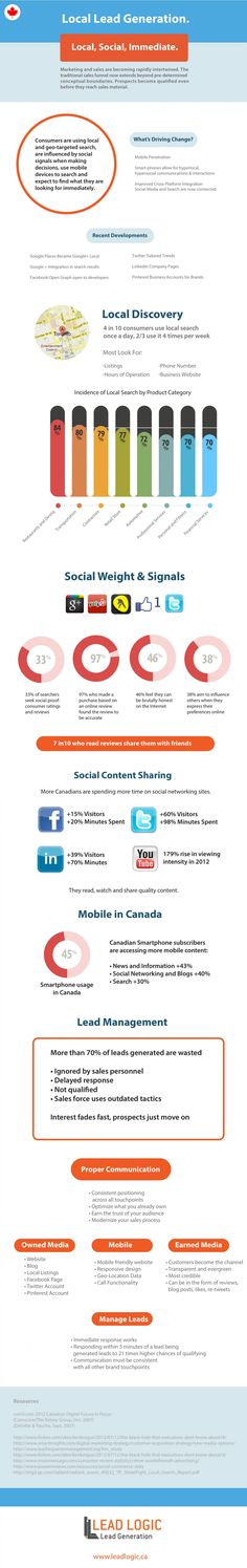 Lead Generation Infographic Infographic